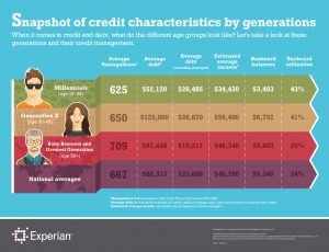 Experian Infographic